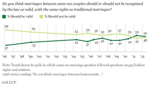 Gallup_gay_marriage