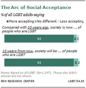 Arc-of-Social-Acceptance