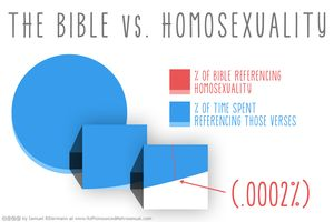 Bible-vs-homosexuality