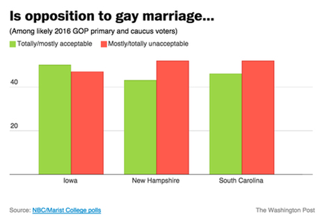 opposition to gay marriage by state