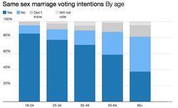 Ireland marriage poll
